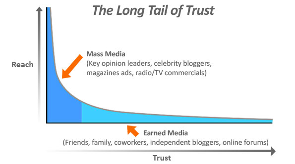 بازاریابی مبتنی بر اعتماد چیزی بیش از صرف هزینه آگهی است که شعار بدهد به ما اعتماد کنید بلکه رویکردی است که رابطه بین شرکت و مشتــــریانش را تعمیق می بخشد