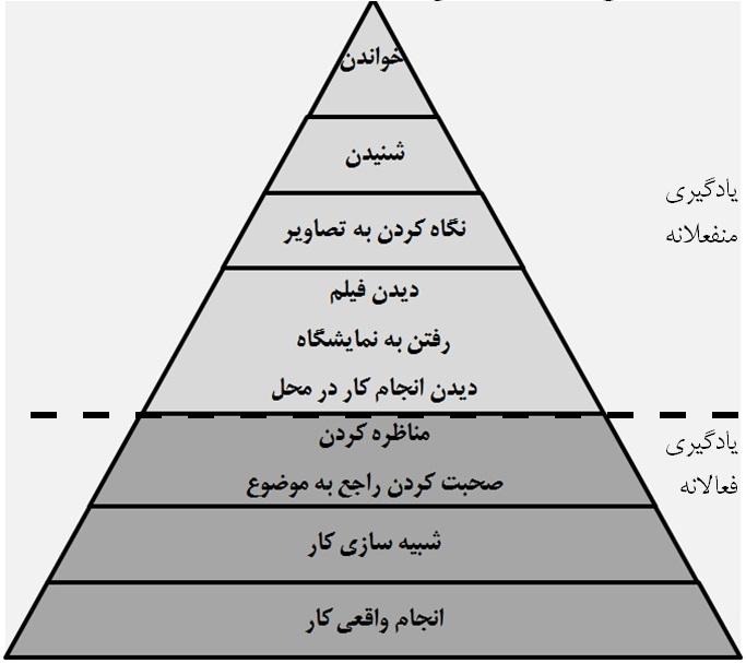 مثلث یادگیری مثلث تجربه ادگار دیل علی خادم الرضا Cone of learning