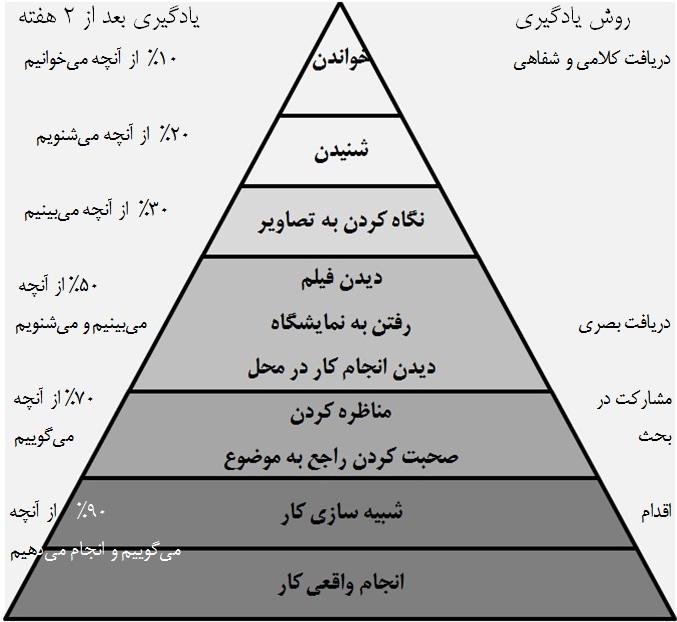 مثلث یادگیری مثلث تجربه علی خادم الرضا