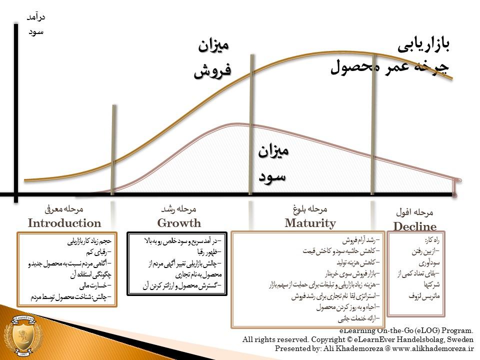 آمیخته بازاریابی کارآفرینی اینترنتی علی خادم الرضا