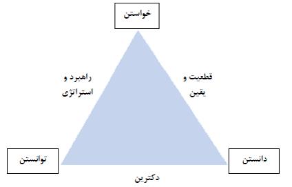 فرصتهای استراتژیک رویکرد استراتژیک علی خادم الرضا