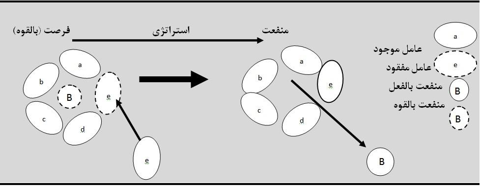 فرصتهای استراتژیک رویکرد استراتژیک علی خادم الرضا راهکار استراتژیک