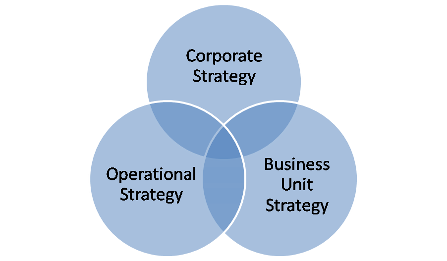 سطوح استراتژی در سازمان استراتژی سطح بنگاه استراتژی سطح واحدهای کسب و کار وظیفه ای استراتژی سطح عملیاتی | علی خادم الرضا مدرس و مشاور کارآفرینی کسب و کار