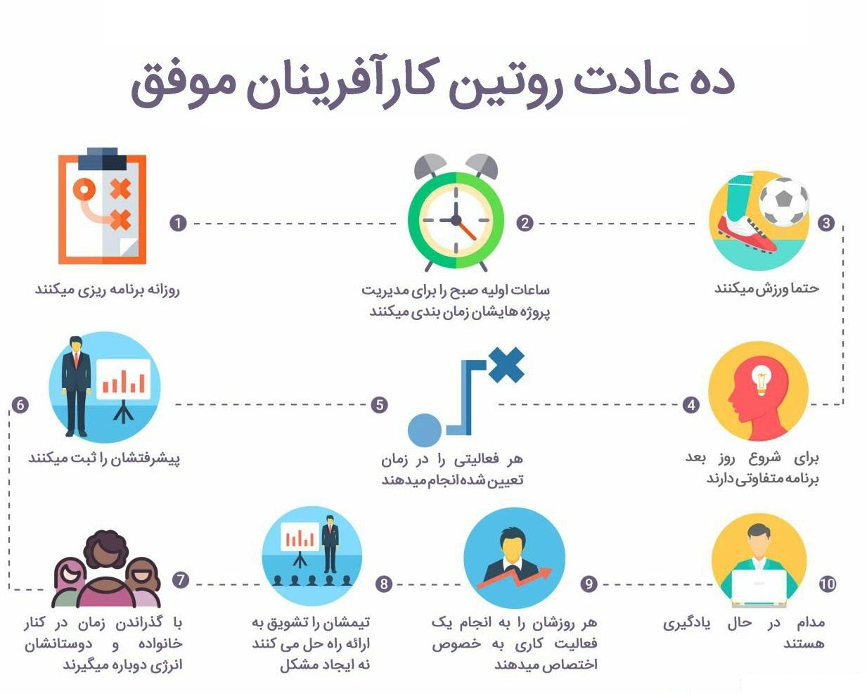 عادت های کارآفرینان موفق ده عادت کارآفرین موفق علی خادم الرضا مدرس و مشاور کارآفرینی و توسعه کسب و کار