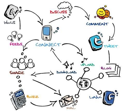 استراتژی محتوا چیست؟ محتوا و استراتژی تولید محتوا برای کسب و کار | بازاریابی محتوایی با استراتژی محتوا متفاوت است | علی خادم الرضا مدرس و مشاور کارآفرینی بازاریابی ویروسی و انتشار در رسانه های اجتماعی