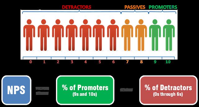 مهمترین عامل موفقیت در کسب و کار چیست؟ | معیار رتبه خالص پیشرفت ان.پی.اسNet Promoter Score NPS برای موفقیت در کسب و کار | علی خادم الرضا مدرس کارآفرینی