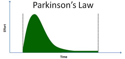 مطالعه مقاله قانون پارکینسون را بشکنید بهره وری شما را در انجام کارها افزایش میدهد | قانون پارکینسون چیست؟ مدیریت زمان علی خادم الرضا مدرس و مشاور کارآفرینی