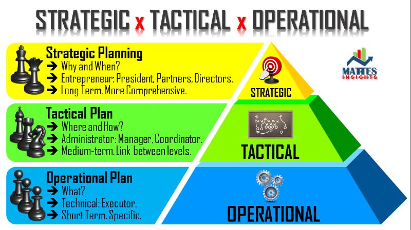تفاوت های برنامه ریزی استراتژیک با برنامه ریزی عملیاتی | مدیریت استراتژیک | استراتژی | علی خادم الرضا مدرس و مشاور کارآفرینی و توسعه کسب و کار