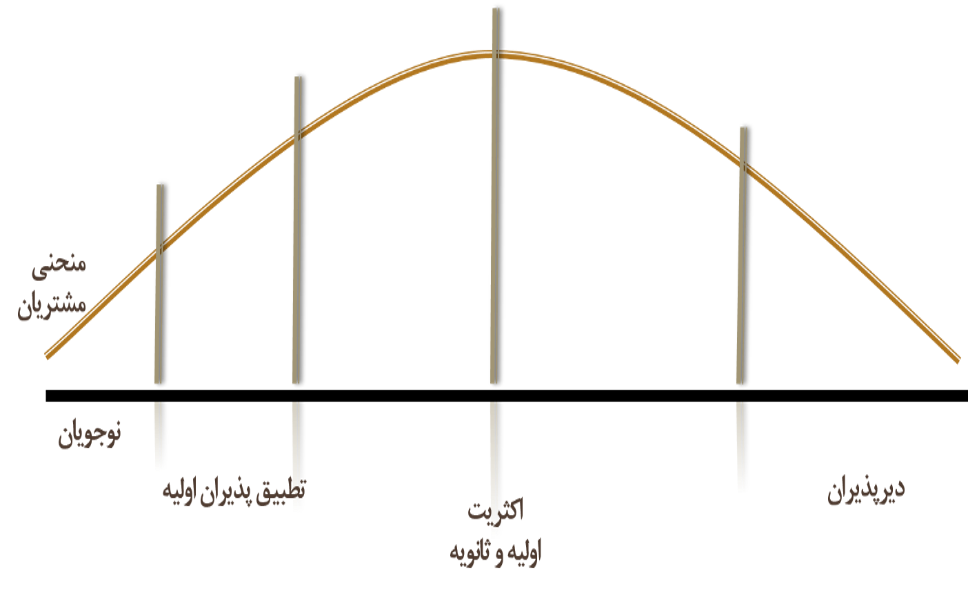 منحنی مور در تقسیم بندی بازار و مشتریان | استراتژی ورود به بازار برای کارآفرینان | علی خادم الرضا مدرس مولف و مشاور کارآفرینی و توسعه کسب و کار