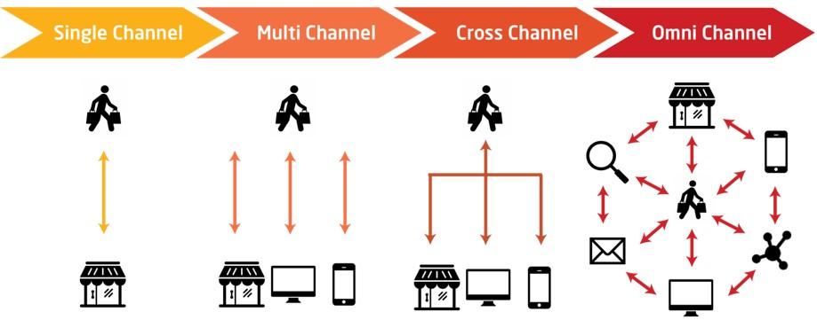 سیر تحول بازاریابی اینترنتی